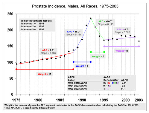 Prostate Incidence Graph