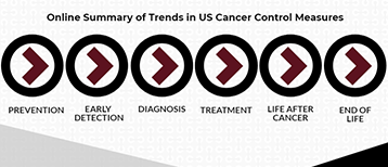 Cancer Trends Progress Report