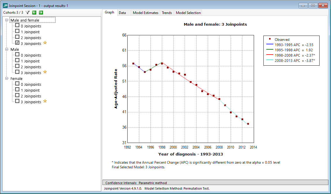 Sample Age-Adjusted Rate Calculation and Regression Analysis