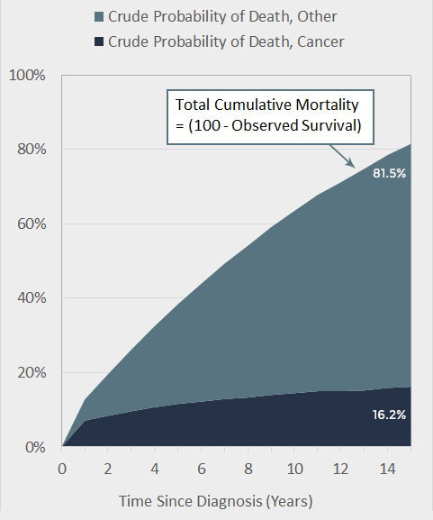 Cumulative Probability of Death in Men and Women Age 70+ Diagnosed with Localized Colorectal Cancer, 1996-2012, SEER 13 Registries
